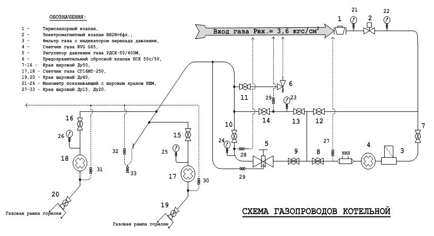 Инструкция по эксплуатацией водогрейного котла